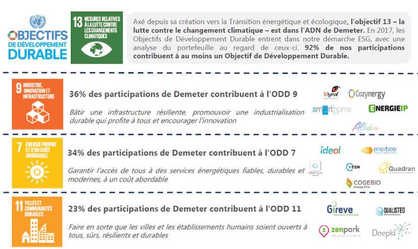 Innovation environnementale - Demeter